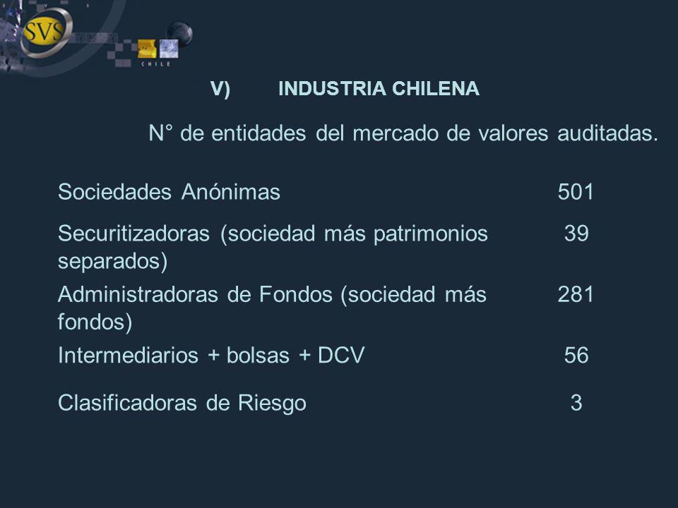 Sociedades Anónimas501 Securitizadoras (sociedad más patrimonios separados) 39 Administradoras de Fondos (sociedad más fondos) 281 Intermediarios + bo