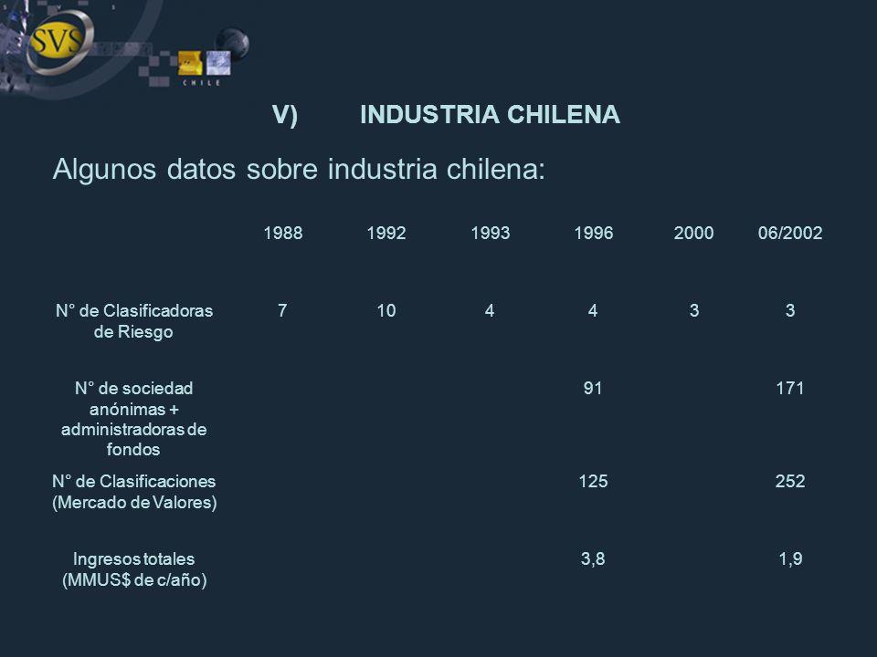Algunos datos sobre industria chilena: V)INDUSTRIA CHILENA 1988199219931996200006/2002 N° de Clasificadoras de Riesgo 7104433 N° de sociedad anónimas