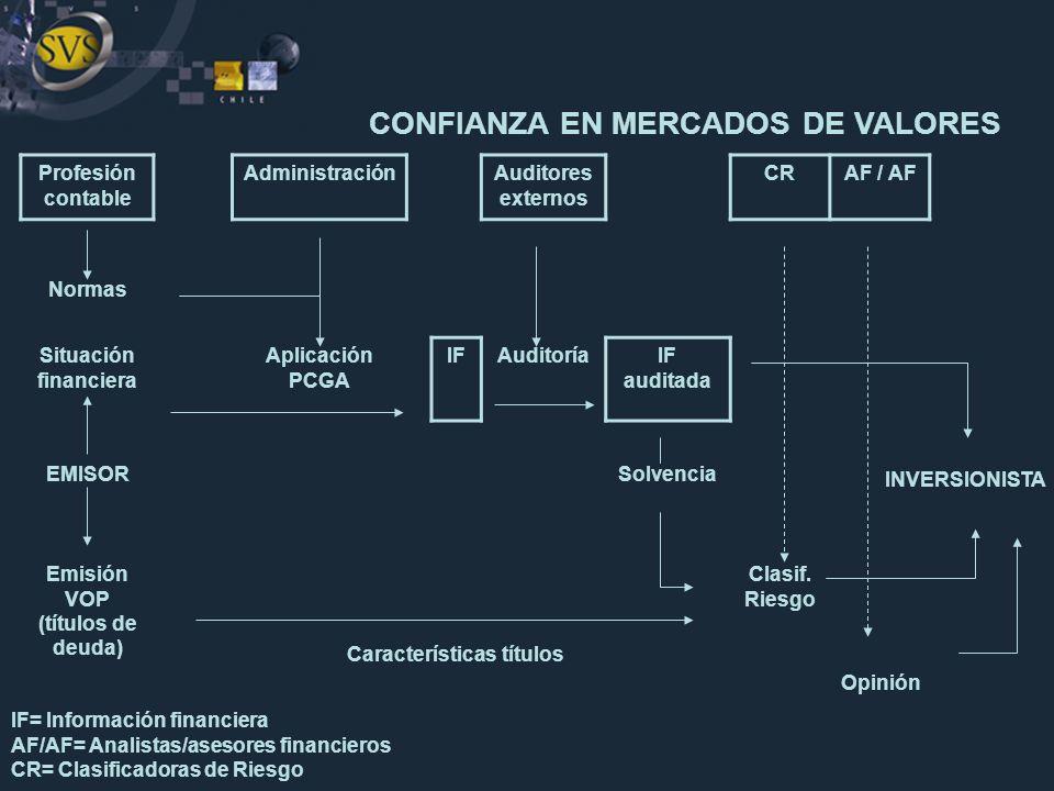 Profesión contable AdministraciónAuditores externos CRAF / AF Normas Situación financiera Aplicación PCGA IFAuditoríaIF auditada EMISORSolvencia Emisi