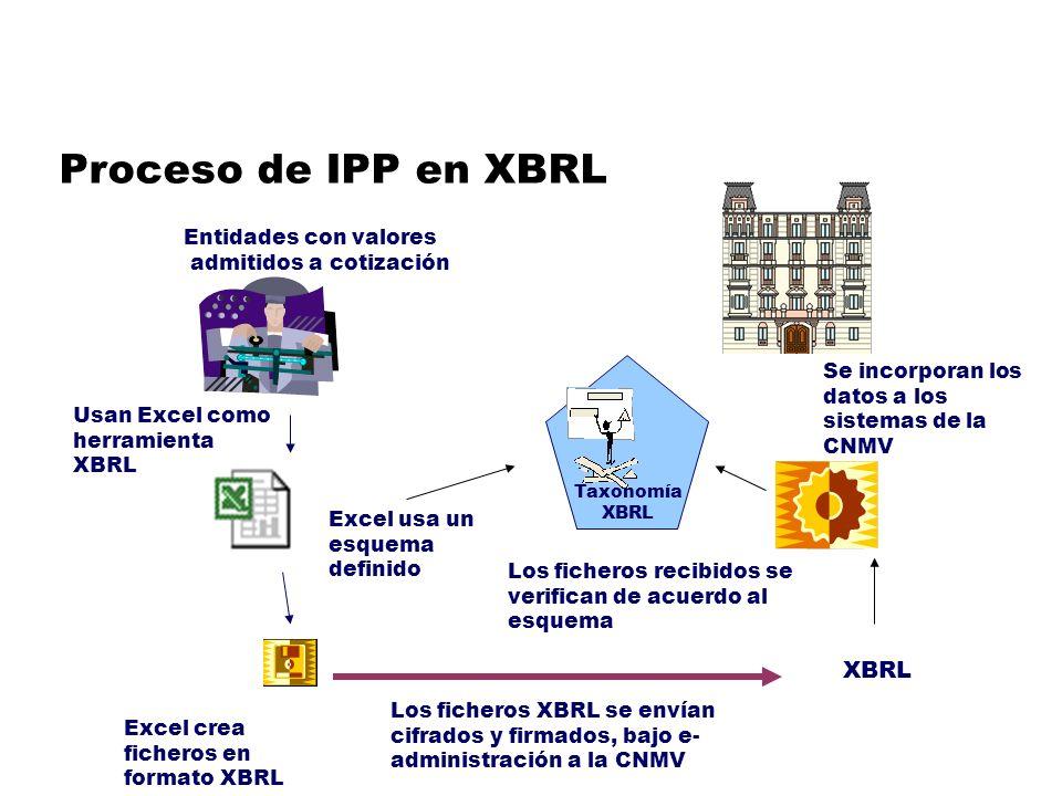 XBRL Taxonomía XBRL Usan Excel como herramienta XBRL Excel usa un esquema definido Excel crea ficheros en formato XBRL Los ficheros XBRL se envían cifrados y firmados, bajo e- administración a la CNMV Los ficheros recibidos se verifican de acuerdo al esquema Se incorporan los datos a los sistemas de la CNMV Entidades con valores admitidos a cotización Proceso de IPP en XBRL
