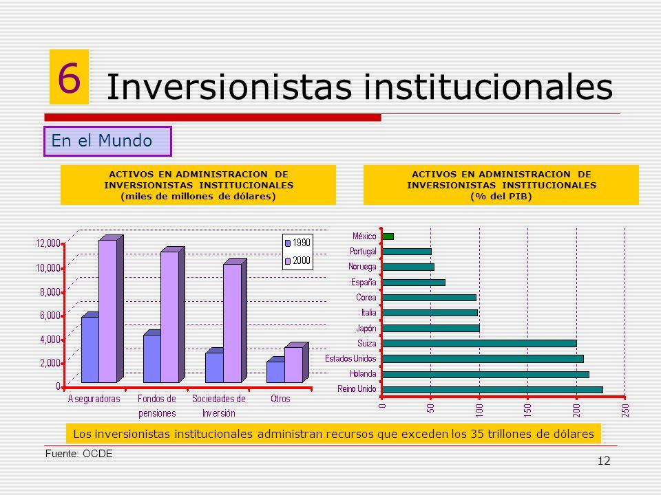 12 Inversionistas institucionales 6 ACTIVOS EN ADMINISTRACION DE INVERSIONISTAS INSTITUCIONALES (miles de millones de dólares) ACTIVOS EN ADMINISTRACI
