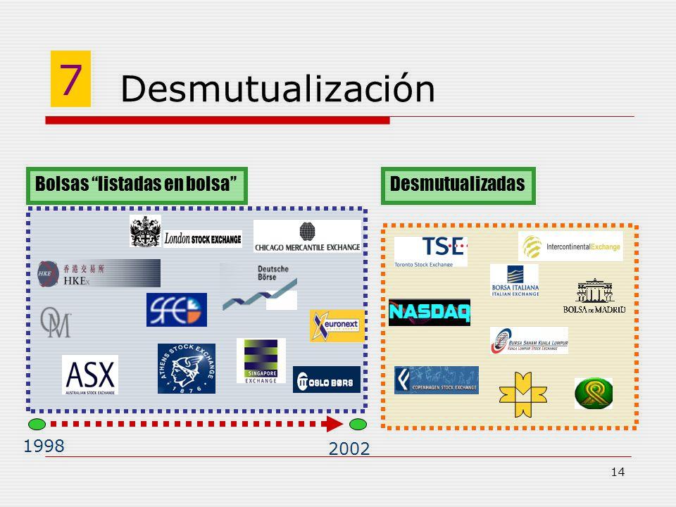 14 Desmutualización Bolsas listadas en bolsaDesmutualizadas 1998 2002 7