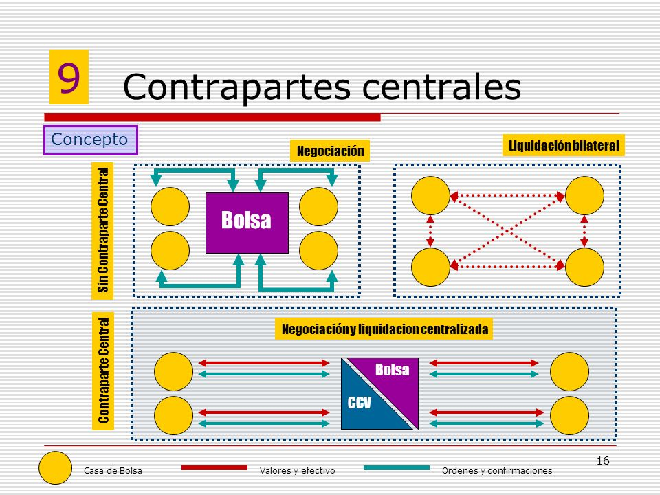 16 Contrapartes centrales 9 Concepto Casa de Bolsa Bolsa Negociación Liquidación bilateral Valores y efectivoOrdenes y confirmaciones Sin Contraparte