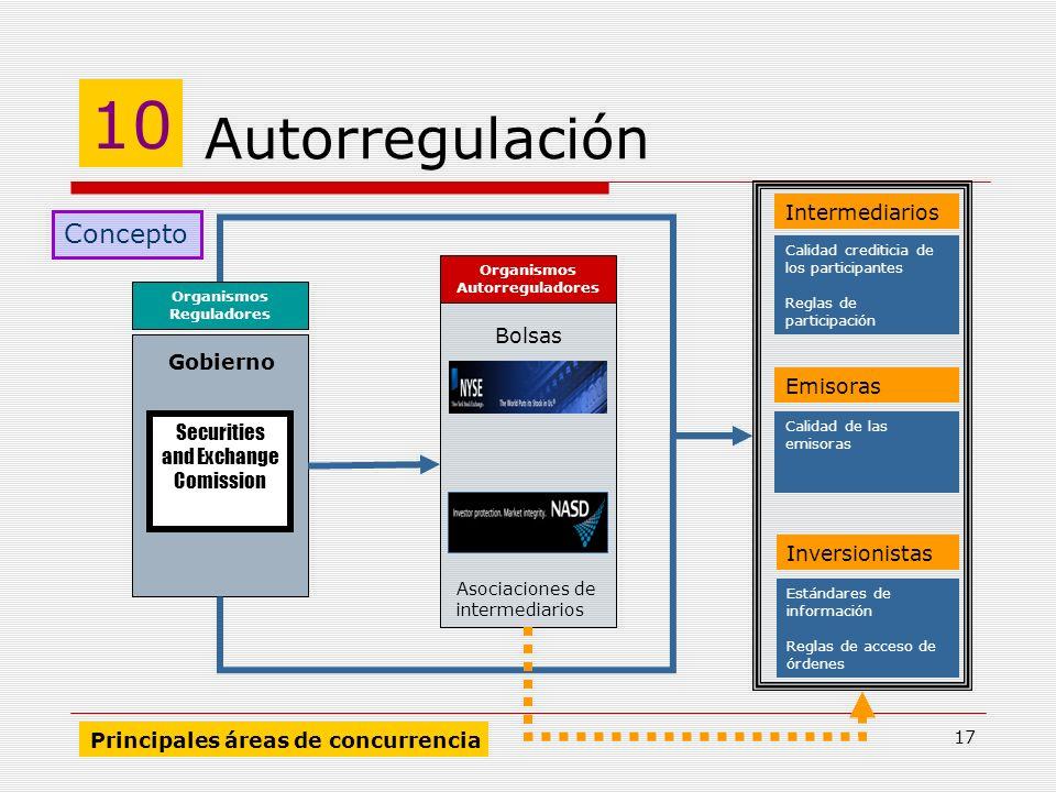 17 Autorregulación 10 Concepto Emisoras Intermediarios Inversionistas Calidad de las emisoras Calidad crediticia de los participantes Reglas de partic