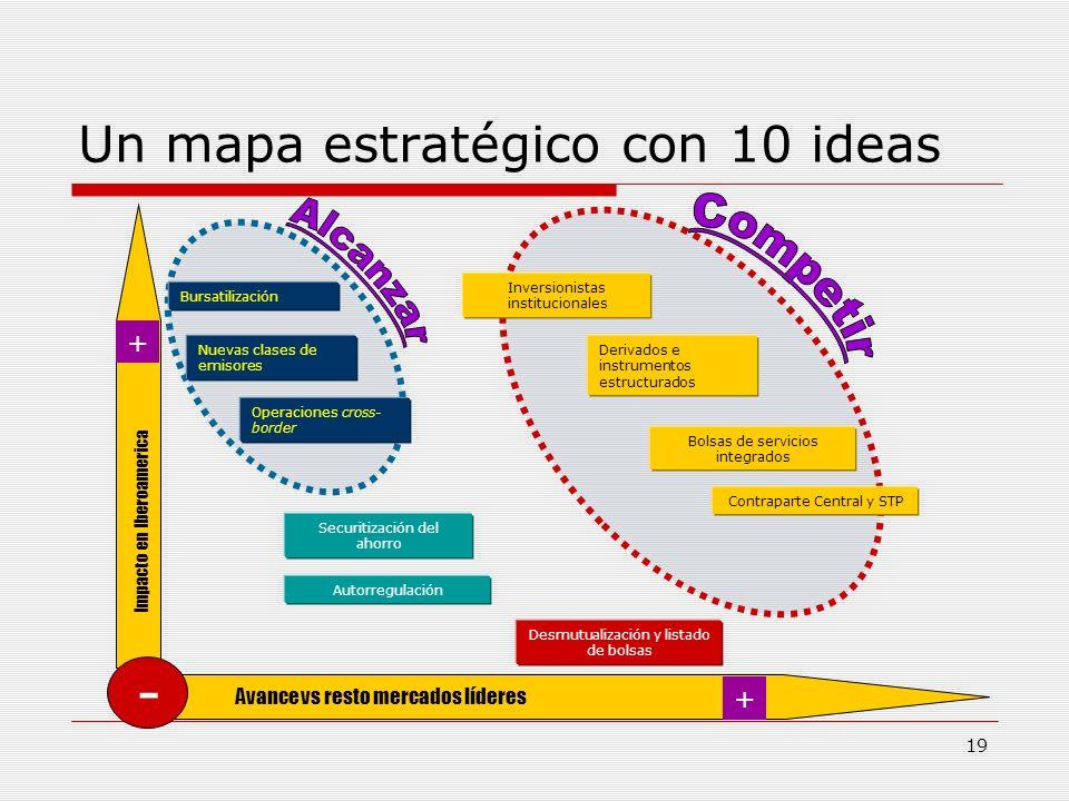 19 Un mapa estratégico con 10 ideas Nuevas clases de emisores Derivados e instrumentos estructurados Operaciones cross- border Bursatilización Inversi