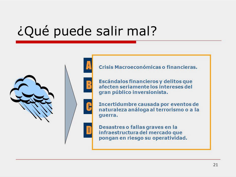 21 ¿Qué puede salir mal? A B C D Crisis Macroeconómicas o financieras. Escándalos financieros y delitos que afecten seriamente los intereses del gran