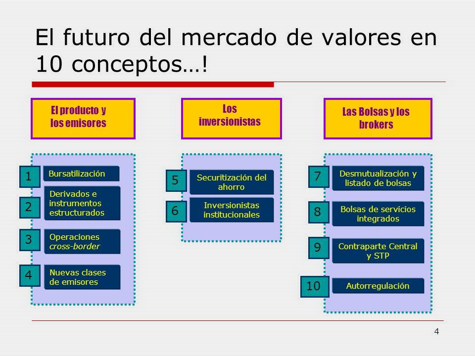 4 El futuro del mercado de valores en 10 conceptos…! El producto y los emisores Los inversionistas Las Bolsas y los brokers Nuevas clases de emisores