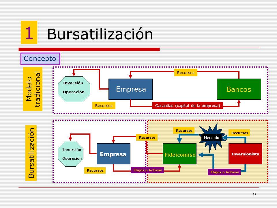 6 Bursatilización 1 Concepto Modelo tradicional Bursatilización Bancos Empresa Inversión Operación Recursos Garantías (capital de la empresa)Recursos