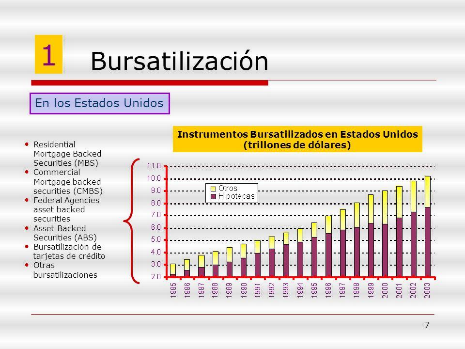 7 Bursatilización 1 En los Estados Unidos Instrumentos Bursatilizados en Estados Unidos (trillones de dólares) Residential Mortgage Backed Securities