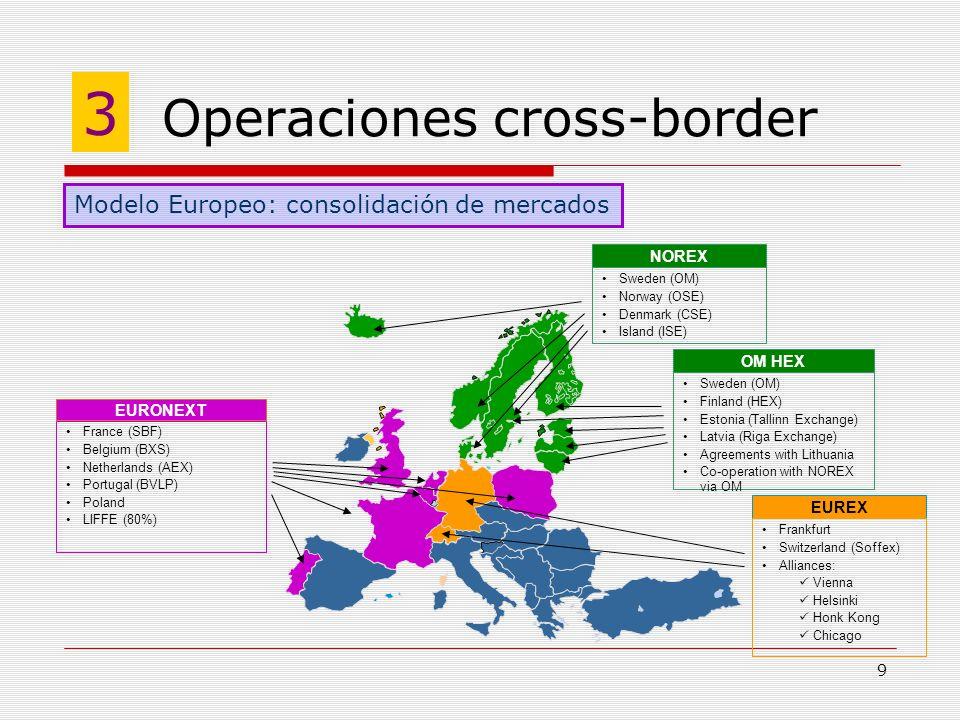 9 Operaciones cross-border 3 Modelo Europeo: consolidación de mercados NOREX Sweden (OM) Norway (OSE) Denmark (CSE) Island (ISE) EURONEXT France (SBF)