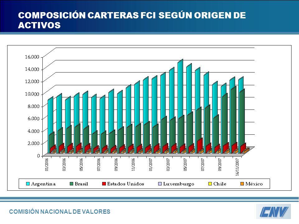 COMISIÓN NACIONAL DE VALORES COMPOSICIÓN CARTERAS FCI SEGÚN ORIGEN DE ACTIVOS