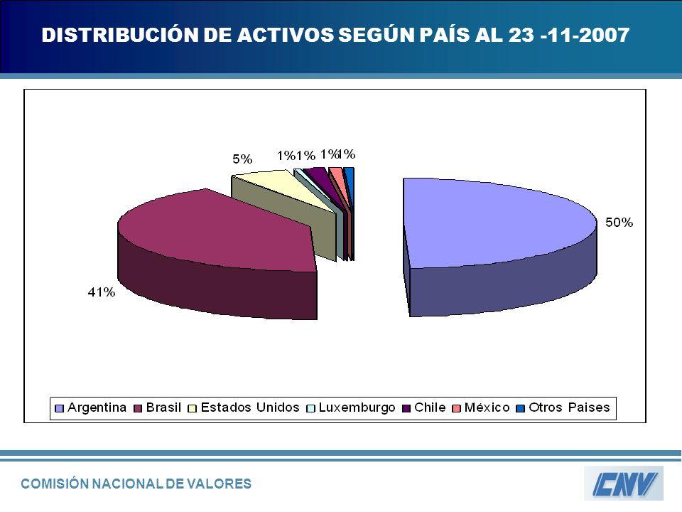 COMISIÓN NACIONAL DE VALORES DISTRIBUCIÓN DE ACTIVOS SEGÚN PAÍS AL 23 -11-2007