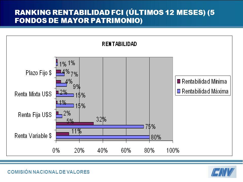 COMISIÓN NACIONAL DE VALORES RANKING RENTABILIDAD FCI (ÚLTIMOS 12 MESES) (5 FONDOS DE MAYOR PATRIMONIO)