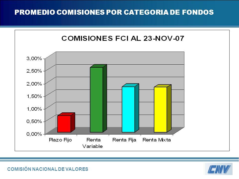 COMISIÓN NACIONAL DE VALORES PROMEDIO COMISIONES POR CATEGORIA DE FONDOS