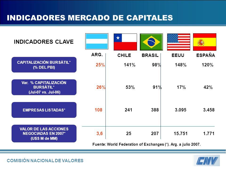 COMISIÓN NACIONAL DE VALORES INDICADORES MERCADO DE CAPITALES EEUU ARG.
