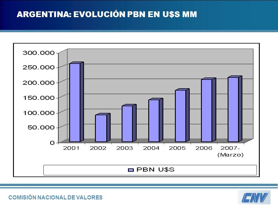 COMISIÓN NACIONAL DE VALORES ARGENTINA: EVOLUCIÓN PBN EN U$S MM