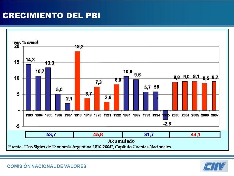 COMISIÓN NACIONAL DE VALORES CRECIMIENTO DEL PBI