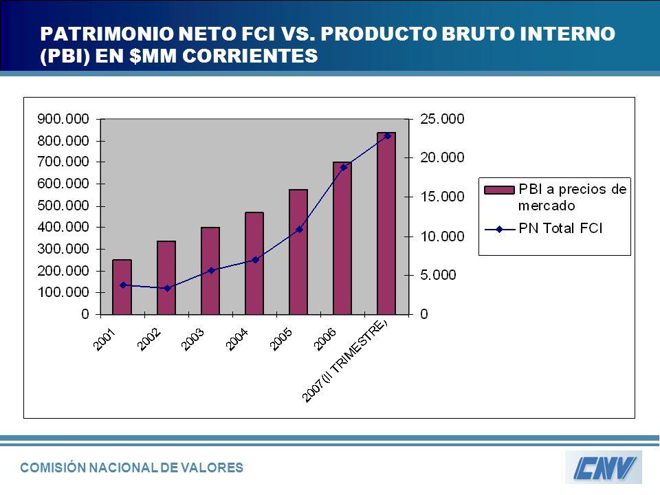 COMISIÓN NACIONAL DE VALORES PATRIMONIO NETO FCI VS. PRODUCTO BRUTO INTERNO (PBI) EN $MM CORRIENTES