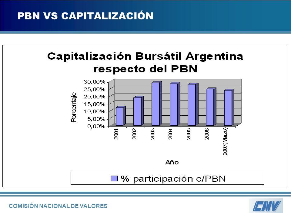 COMISIÓN NACIONAL DE VALORES PBN VS CAPITALIZACIÓN