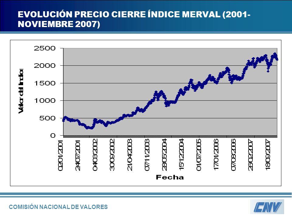 COMISIÓN NACIONAL DE VALORES EVOLUCIÓN PRECIO CIERRE ÍNDICE MERVAL (2001- NOVIEMBRE 2007)