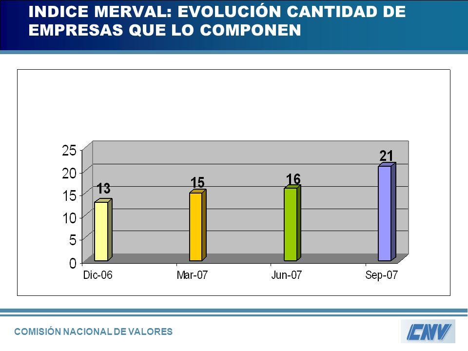 COMISIÓN NACIONAL DE VALORES INDICE MERVAL: EVOLUCIÓN CANTIDAD DE EMPRESAS QUE LO COMPONEN