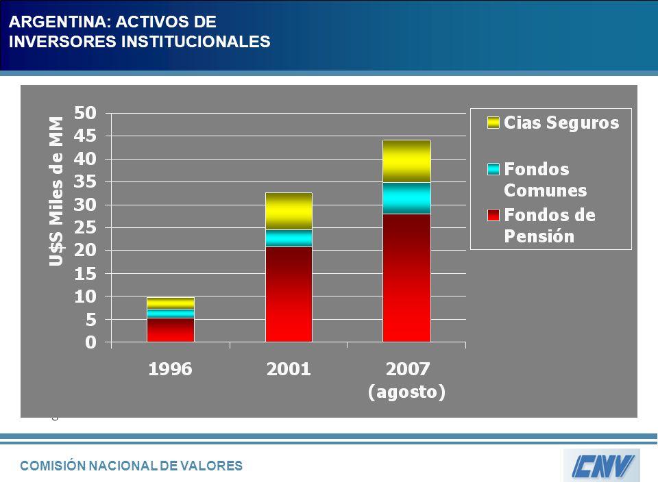 COMISIÓN NACIONAL DE VALORES MILLONES DE DOLARESMILLONES DE DOLARES ARGENTINA: ACTIVOS DE INVERSORES INSTITUCIONALES