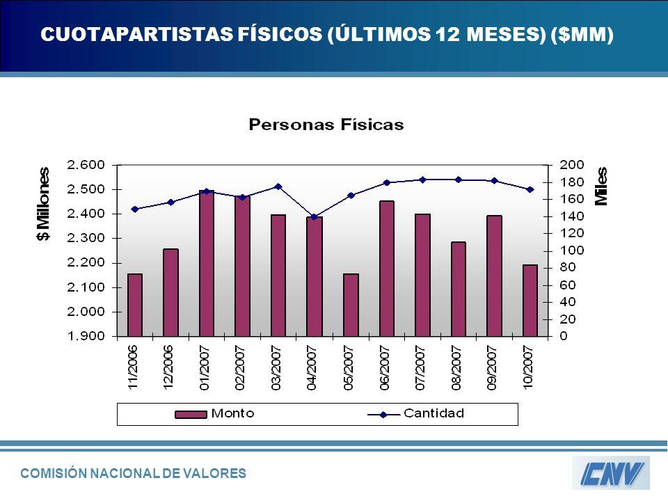 COMISIÓN NACIONAL DE VALORES CUOTAPARTISTAS FÍSICOS (ÚLTIMOS 12 MESES) ($MM)