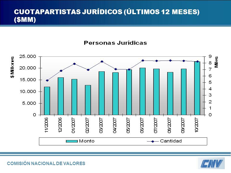 COMISIÓN NACIONAL DE VALORES CUOTAPARTISTAS JURÍDICOS (ÚLTIMOS 12 MESES) ($MM)