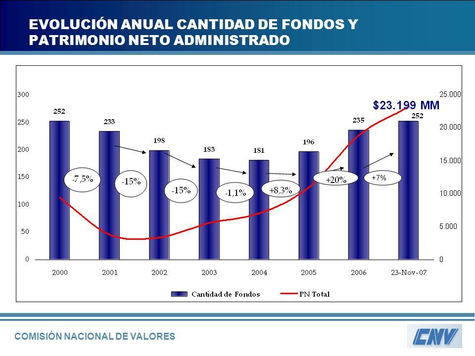 COMISIÓN NACIONAL DE VALORES EVOLUCIÓN ANUAL CANTIDAD DE FONDOS Y PATRIMONIO NETO ADMINISTRADO