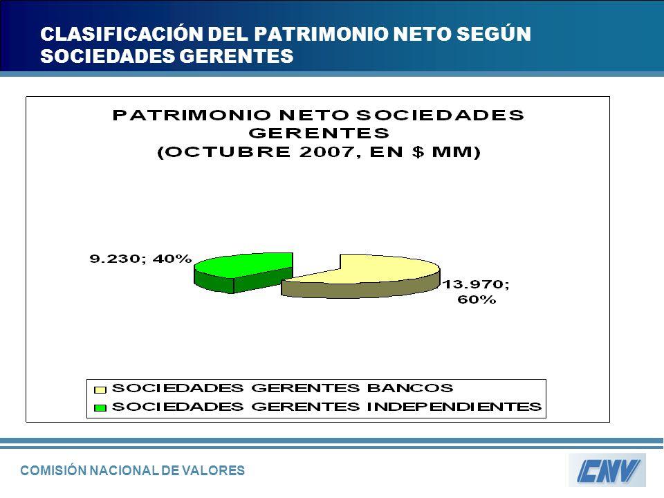 COMISIÓN NACIONAL DE VALORES CLASIFICACIÓN DEL PATRIMONIO NETO SEGÚN SOCIEDADES GERENTES