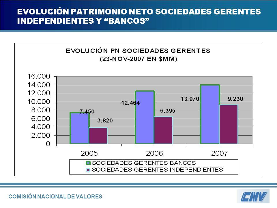 COMISIÓN NACIONAL DE VALORES EVOLUCIÓN PATRIMONIO NETO SOCIEDADES GERENTES INDEPENDIENTES Y BANCOS