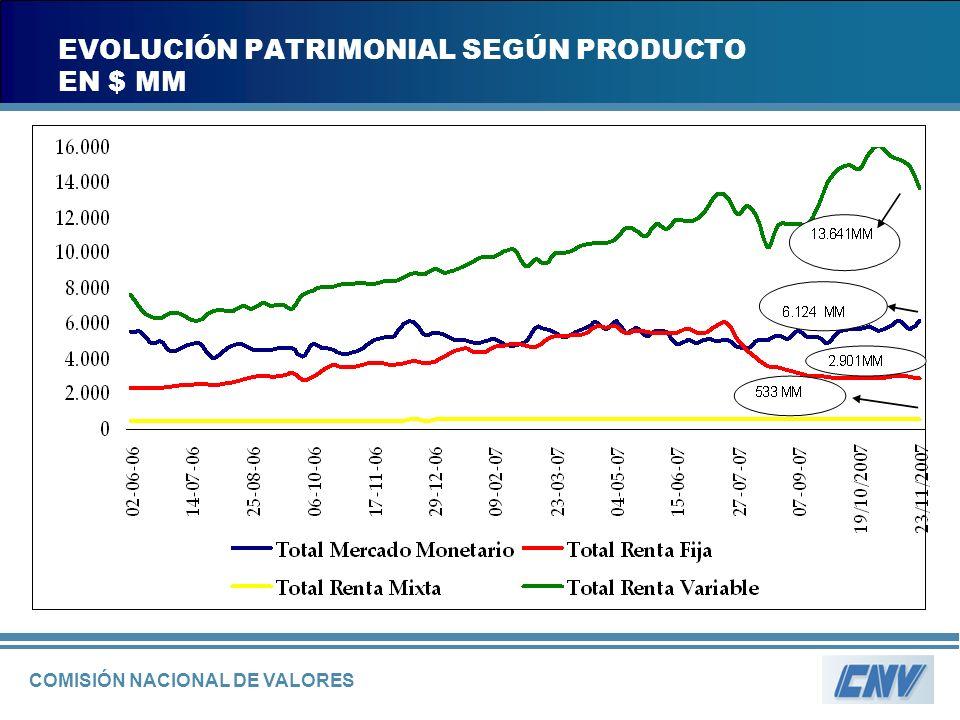 COMISIÓN NACIONAL DE VALORES EVOLUCIÓN PATRIMONIAL SEGÚN PRODUCTO EN $ MM