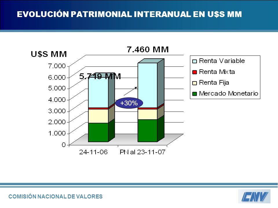COMISIÓN NACIONAL DE VALORES EVOLUCIÓN PATRIMONIAL INTERANUAL EN U$S MM +30%