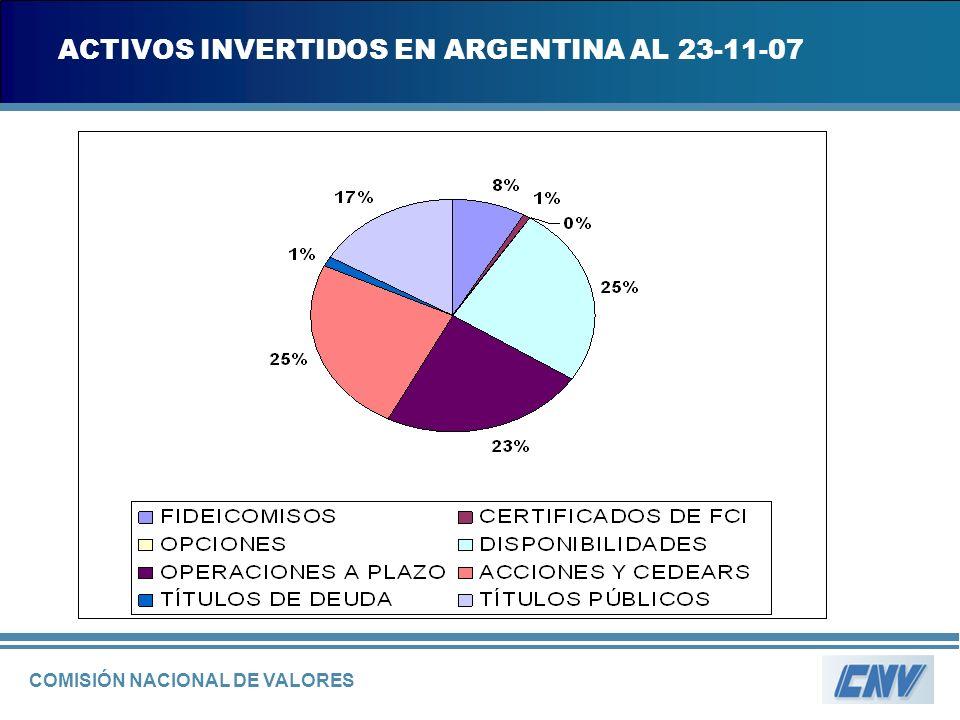 COMISIÓN NACIONAL DE VALORES ACTIVOS INVERTIDOS EN ARGENTINA AL 23-11-07
