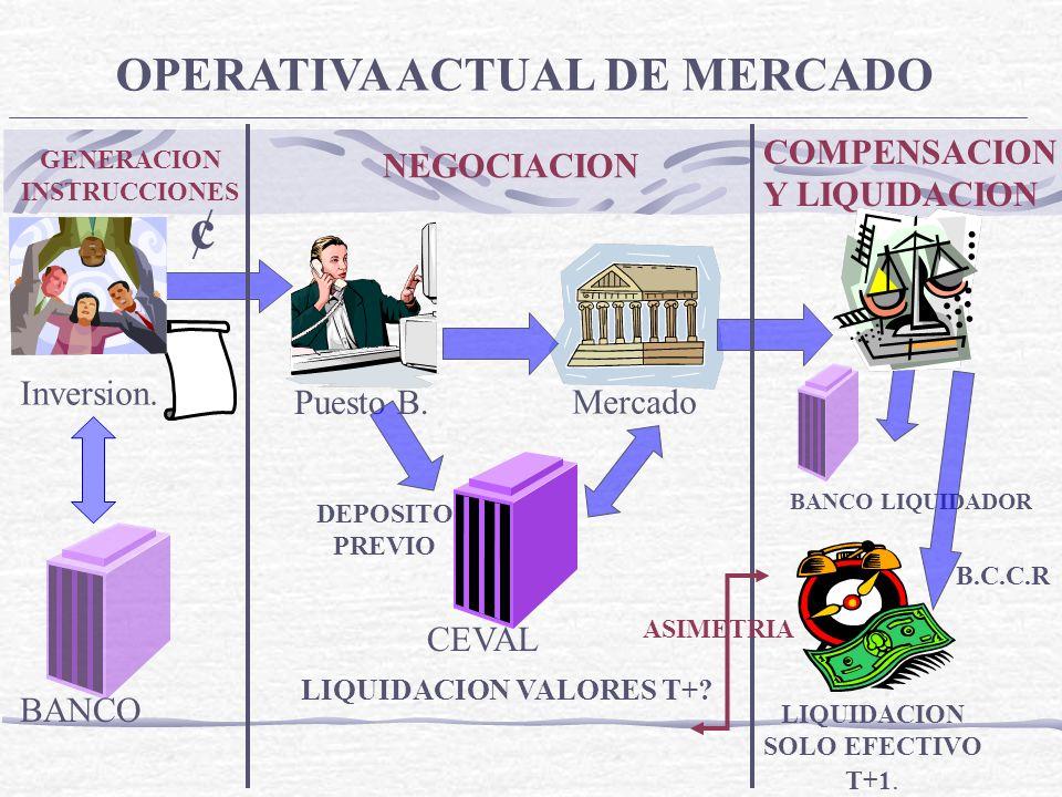 ¢ Inversion. Puesto B. Mercado OPERATIVA ACTUAL DE MERCADO CEVAL LIQUIDACION SOLO EFECTIVO T+1. BANCO GENERACION INSTRUCCIONES NEGOCIACION COMPENSACIO