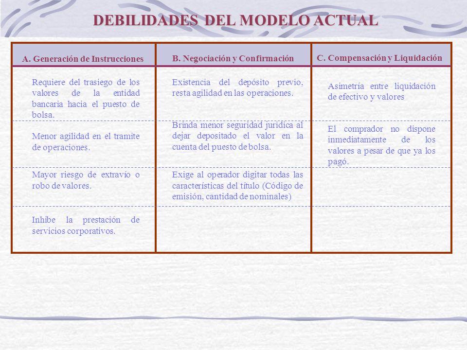 A. Generación de Instrucciones B. Negociación y Confirmación C. Compensación y Liquidación Requiere del trasiego de los valores de la entidad bancaria
