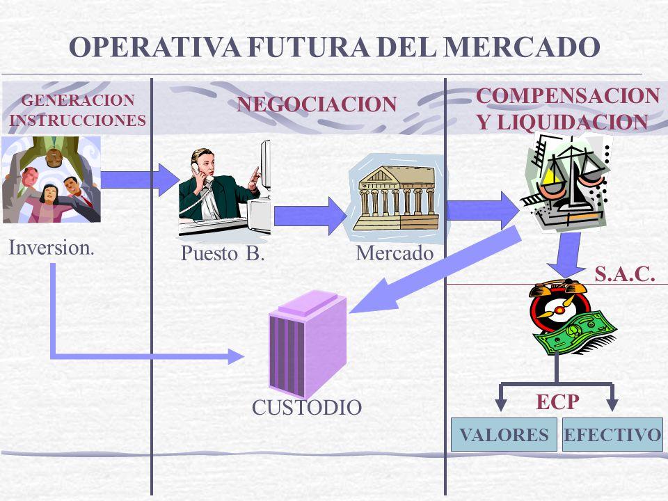 Inversion. Puesto B. Mercado OPERATIVA FUTURA DEL MERCADO CUSTODIO GENERACION INSTRUCCIONES NEGOCIACION COMPENSACION Y LIQUIDACION VALORESEFECTIVO S.A