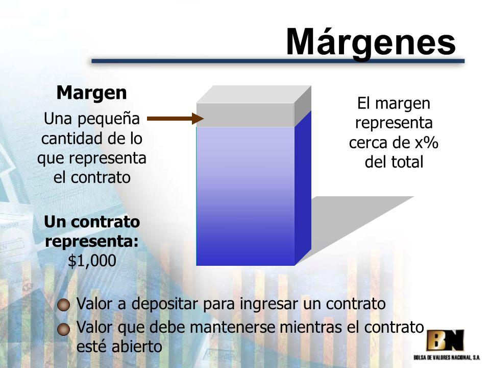 Margen Una pequeña cantidad de lo que representa el contrato Valor a depositar para ingresar un contrato Valor que debe mantenerse mientras el contrat
