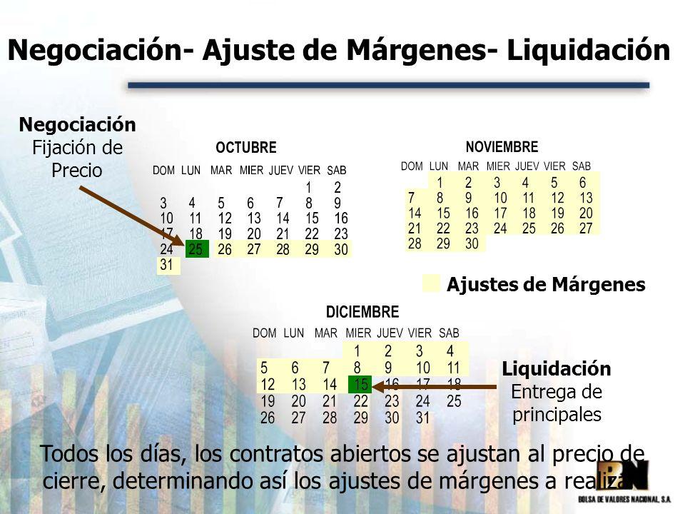 Negociación- Ajuste de Márgenes- Liquidación Negociación Fijación de Precio Liquidación Entrega de principales Todos los días, los contratos abiertos