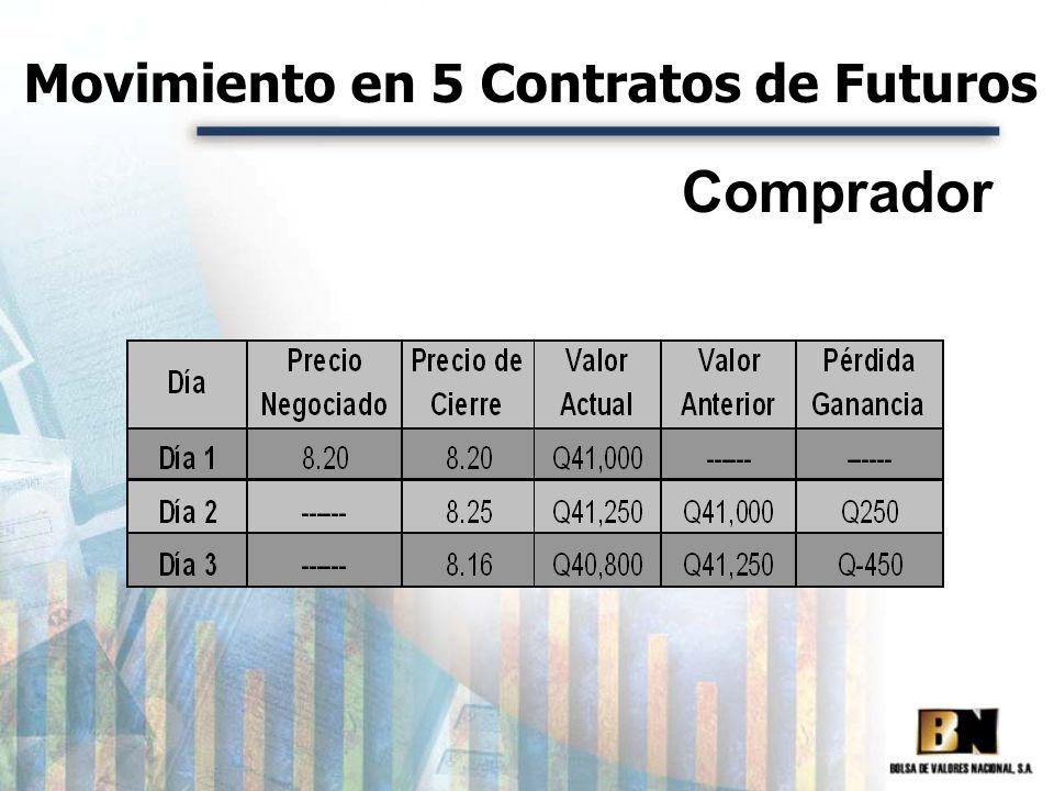 Movimiento en 5 Contratos de Futuros Comprador