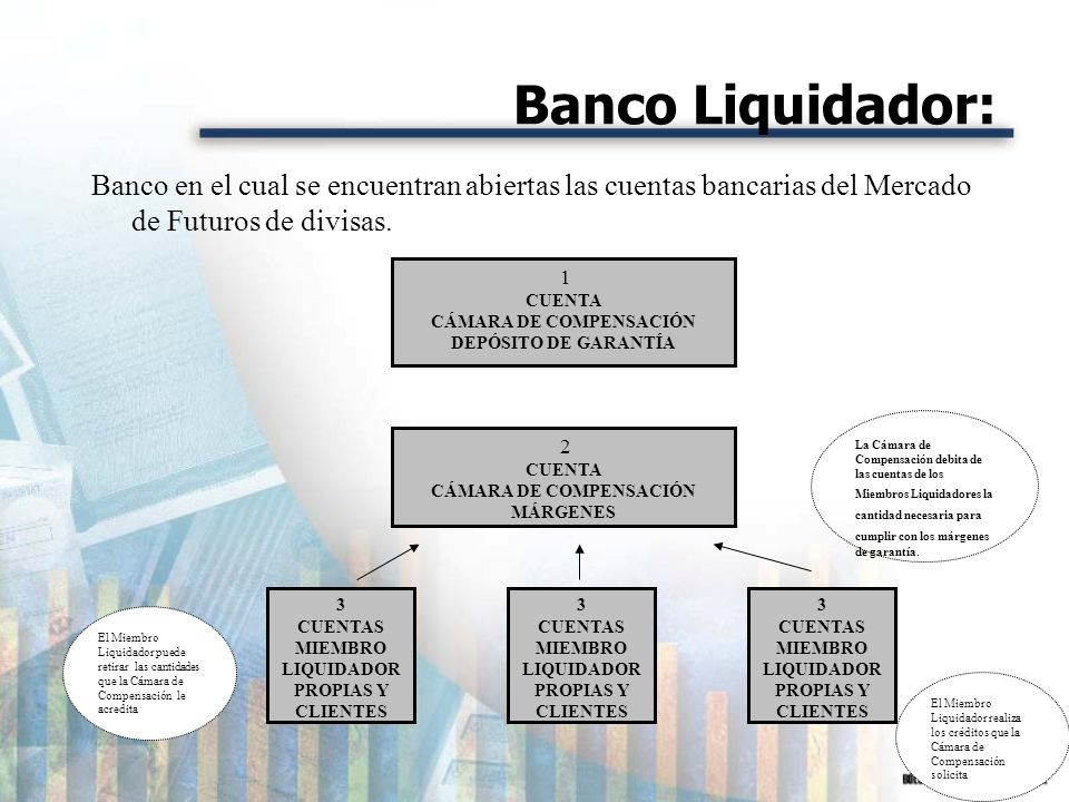 Banco Liquidador: Banco en el cual se encuentran abiertas las cuentas bancarias del Mercado de Futuros de divisas. 1 CUENTA CÁMARA DE COMPENSACIÓN DEP