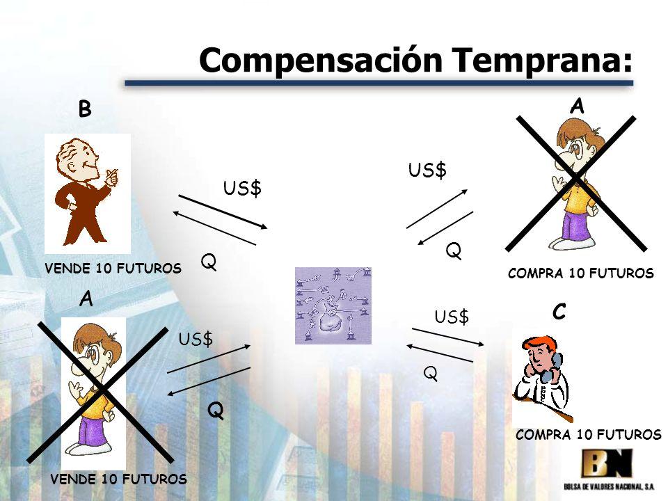 Compensación Temprana: COMPRA 10 FUTUROS A B VENDE 10 FUTUROS US$ Q Q A VENDE 10 FUTUROS C COMPRA 10 FUTUROS US$ Q Q