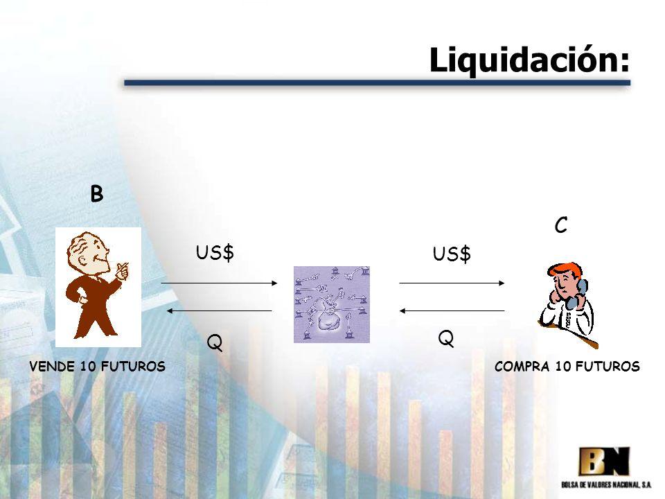 Liquidación: B VENDE 10 FUTUROS US$ Q COMPRA 10 FUTUROS C US$ Q