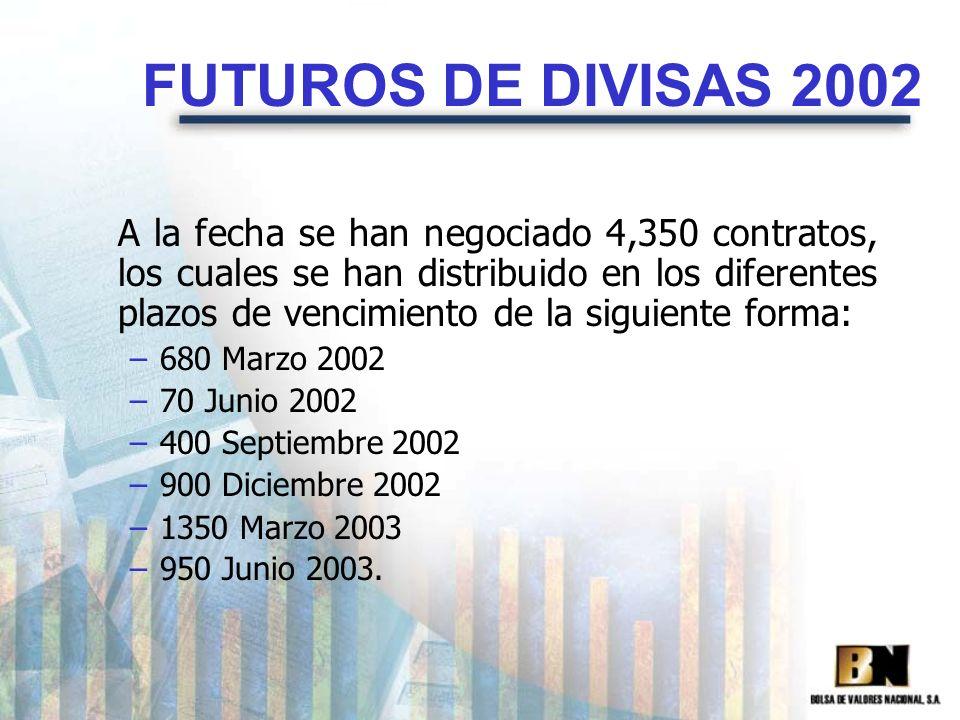 FUTUROS DE DIVISAS 2002 A la fecha se han negociado 4,350 contratos, los cuales se han distribuido en los diferentes plazos de vencimiento de la sigui