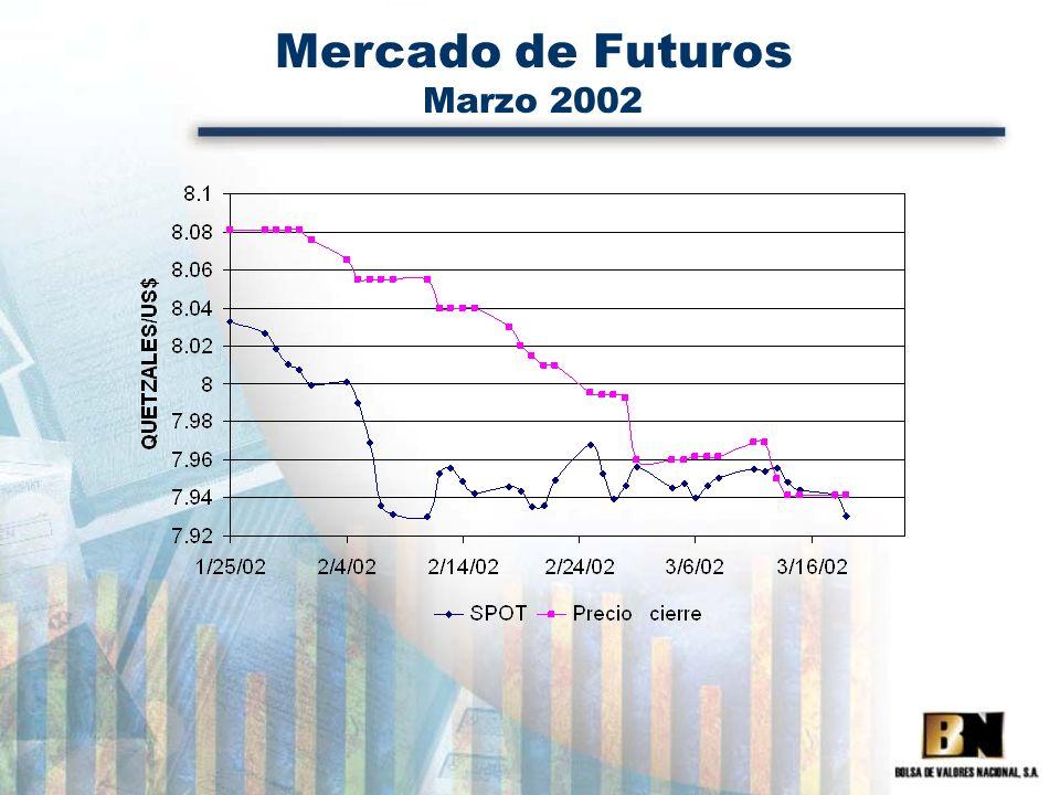 Mercado de Futuros Marzo 2002