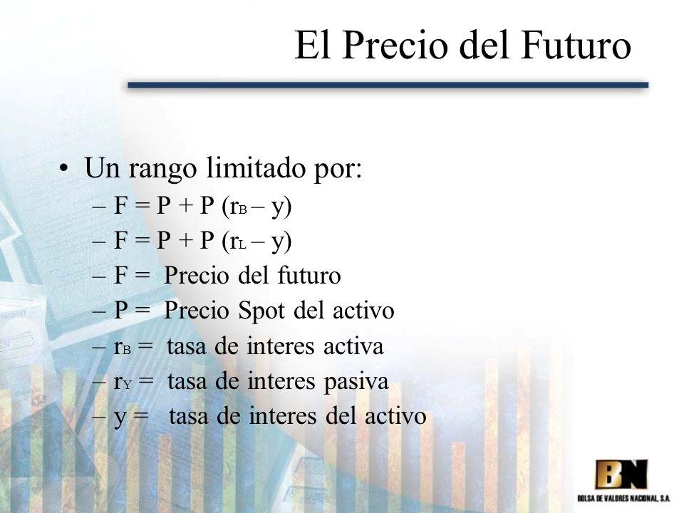 El Precio del Futuro Un rango limitado por: –F = P + P (r B – y) –F = P + P (r L – y) –F = Precio del futuro –P = Precio Spot del activo –r B = tasa d