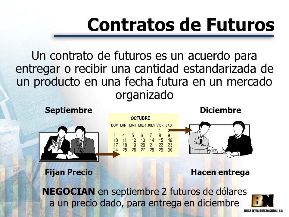 Contratos de Futuros Un contrato de futuros es un acuerdo para entregar o recibir una cantidad estandarizada de un producto en una fecha futura en un