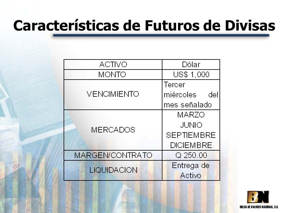 Características de Futuros de Divisas