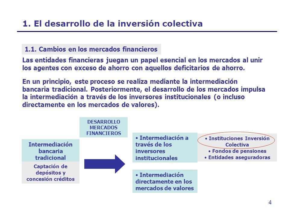 4 1. El desarrollo de la inversión colectiva Intermediación bancaria tradicional Captación de depósitos y concesión créditos Las entidades financieras