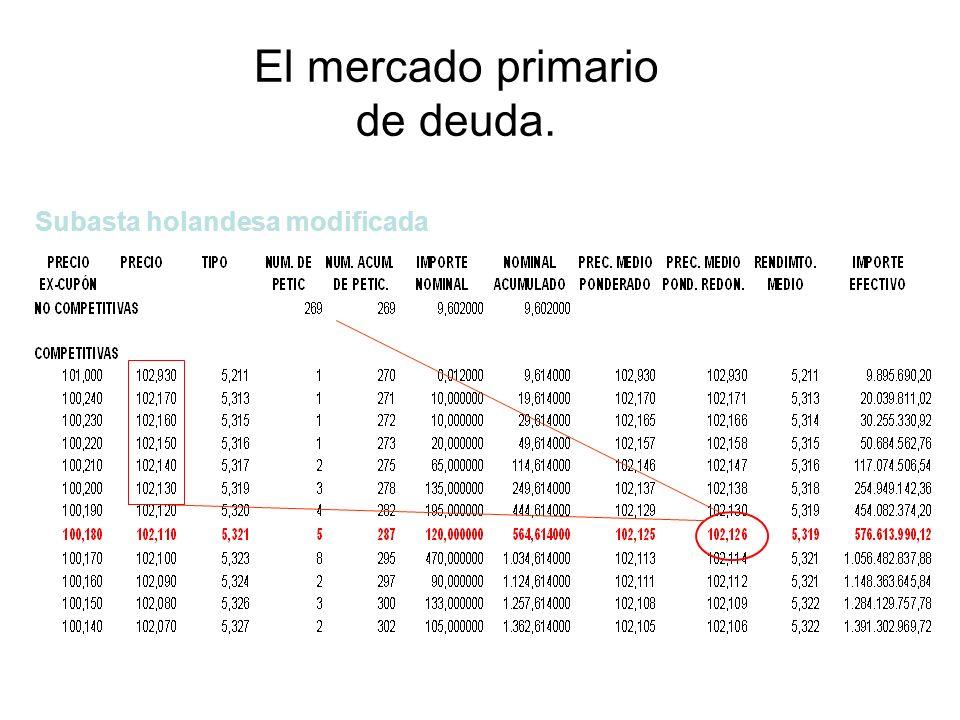 El mercado primario de deuda. Subasta holandesa modificada